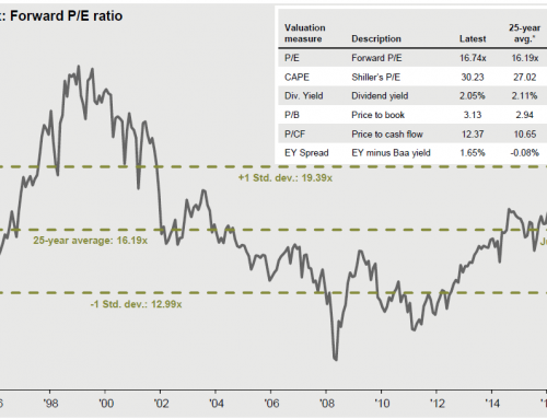 Weekly Market Thought of the Week –  What does the bond market know that the stock market doesn't?